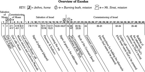 book of exodus summary pdf
